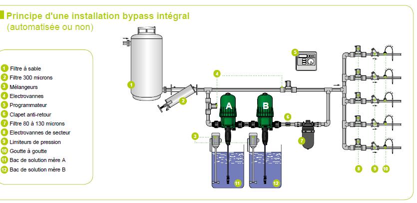 système irrigation pompe doseuse