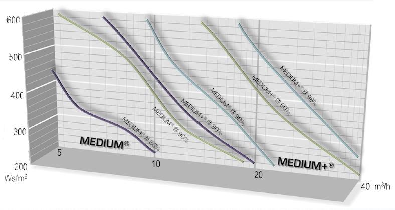 Schéma de performances des modules