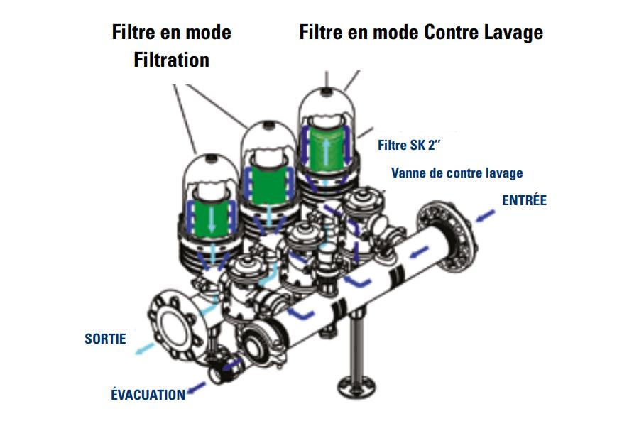 schéma Filtration Opal